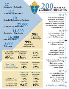 Education Numbers